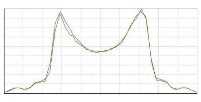 Curva Fotometrica Plafoniera LED Industriale