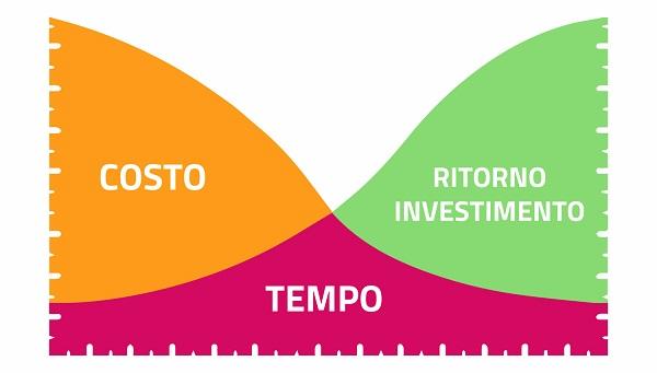 Grafico Ritorno dell'Investimento con le lampade a LED per Capannoni
