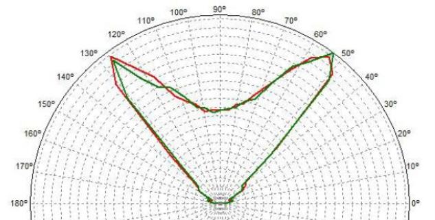 Curve Fotometriche Plafoniere a LED Industriali